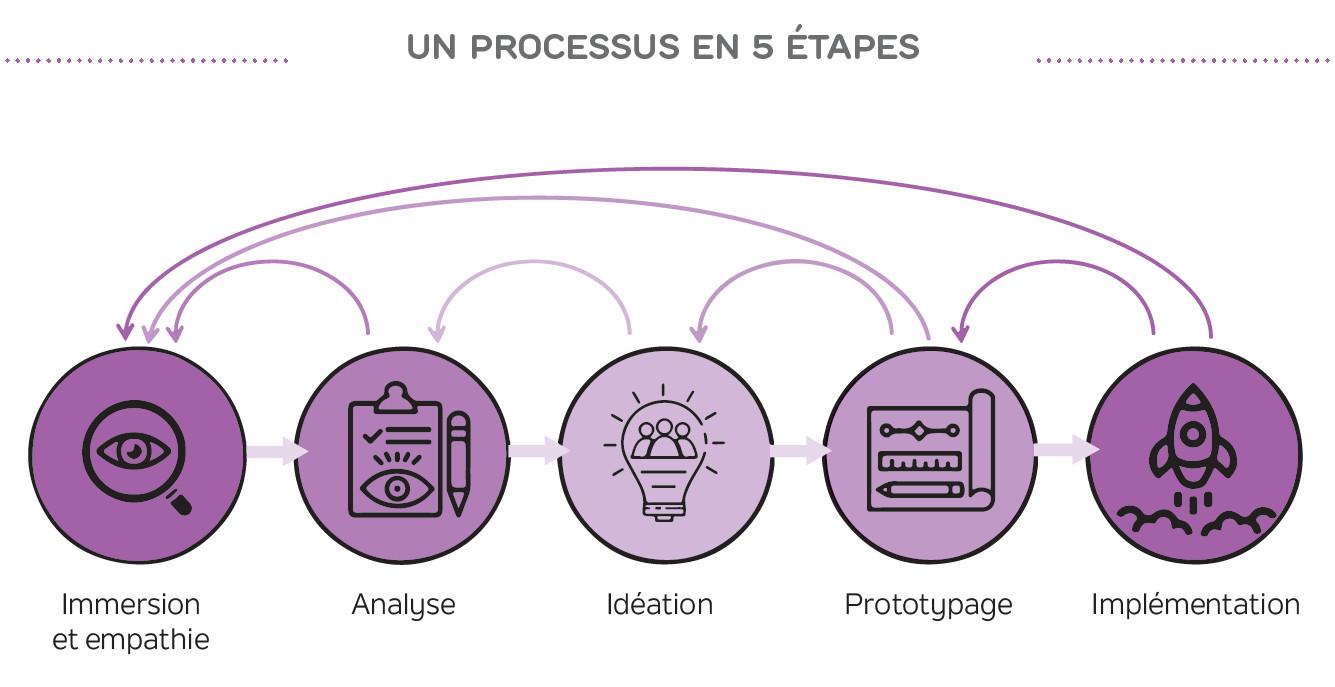 Processus du Design Thinking